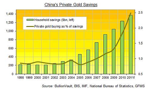 011112 Chinas 2012 Gold Panic
