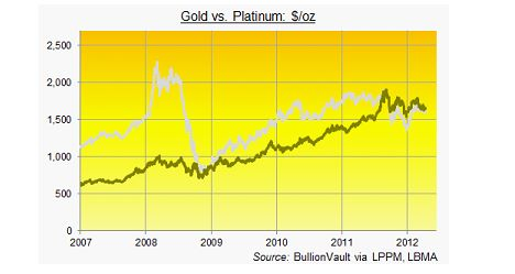 bvcahart Useless Gold Overtakes Platinum