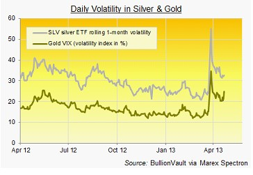 bv chart may1513 A Different View of Silver