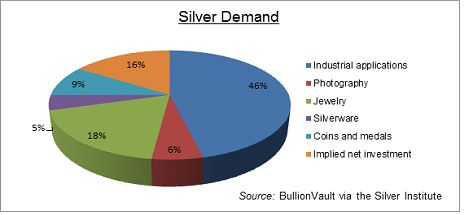 SilverDemand Changes in Silver Part 3: So Who Is Buying?