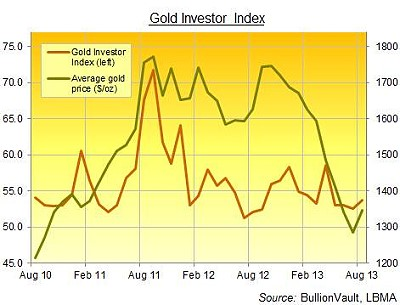 bvchart 091113 Gold Investor Index Hits 4 Month High as Silver Surges