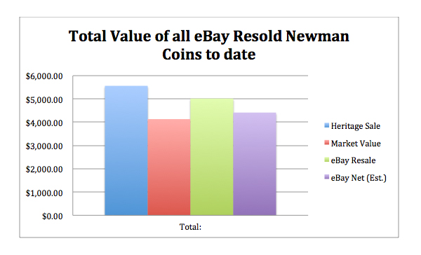 newmanebay2 Reselling Newman: eBay and the Eric P. Newman Coin Collection