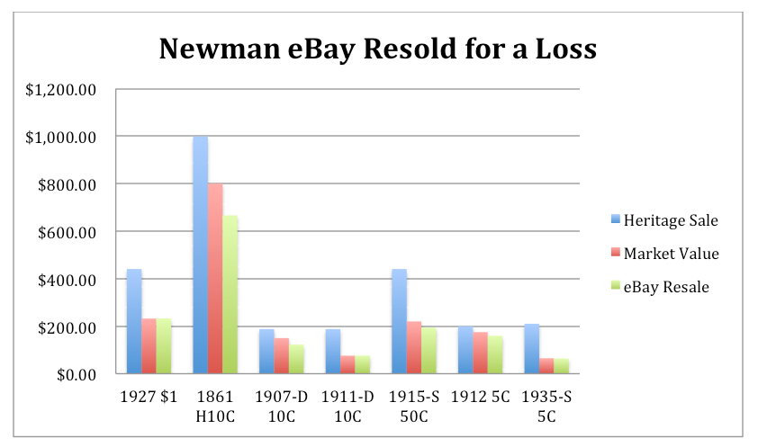 newmanloss3 Reselling Newman: eBay and the Eric P. Newman Coin Collection
