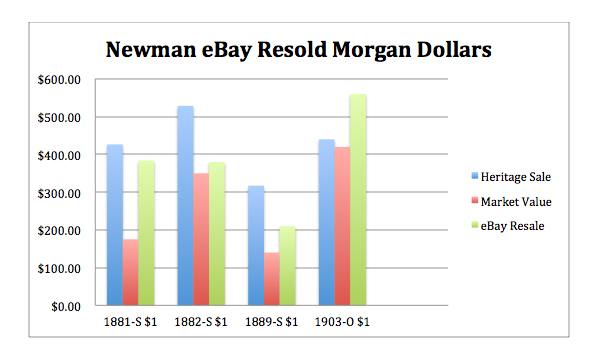 newmanmorgan Reselling Newman: eBay and the Eric P. Newman Coin Collection