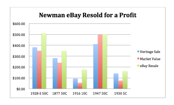 newmanprofit1 Reselling Newman: eBay and the Eric P. Newman Coin Collection