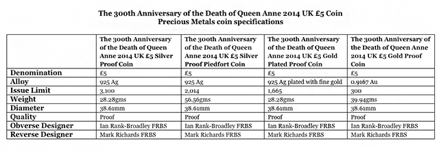 chart1 The Royal Mint Unveils 300th Anniversary of the Death of Queen Anne UK £5 Coin