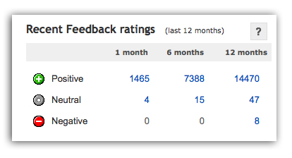 feedback eBay Feedback: The Good, the Bad, and the Ugly
