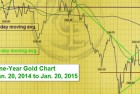 Precious Metals Market Commentary: Gold Breaks Out on Rising Volatility