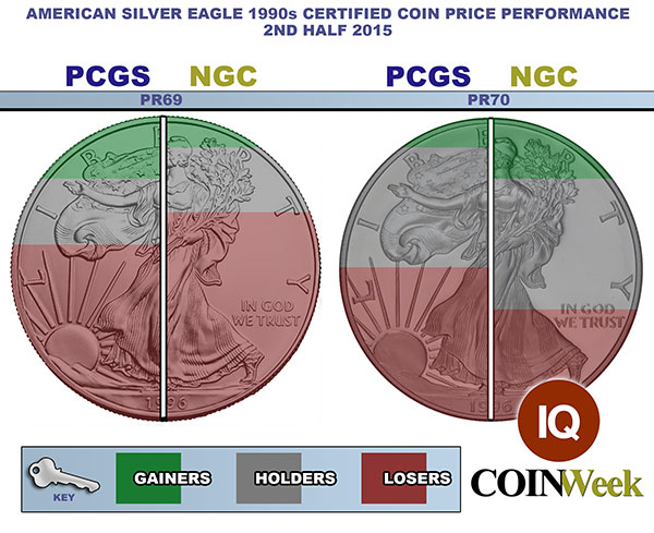 American Silver Eagle Price Performance: Proof