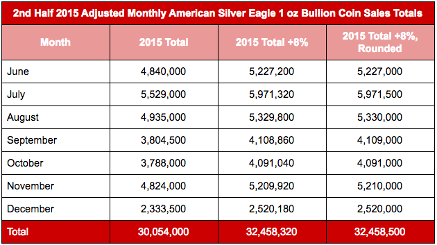 2nd half 2015 monthly ASE 1 oz bullion coin sales adjusted