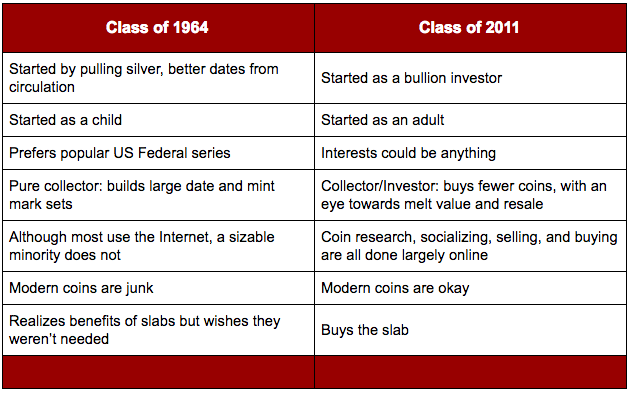 "The differences between the coin collecting ""Class of '64"" and the ""Class of '11"""