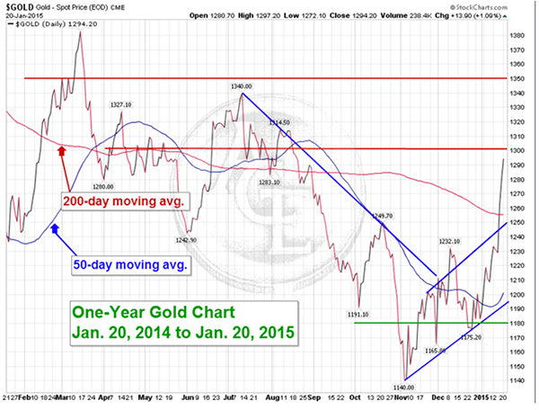 gold012015
