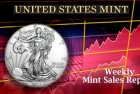 State of the Mint –  U.S. Mint Coin Sales as of May 3, 2015