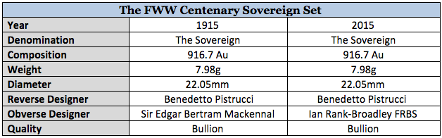 2015 First World War Commemorative Sovereign Set Specifications Table