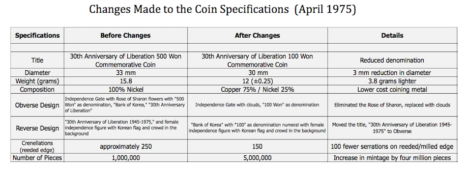 changes made to 100 won commemorative application, South Korea