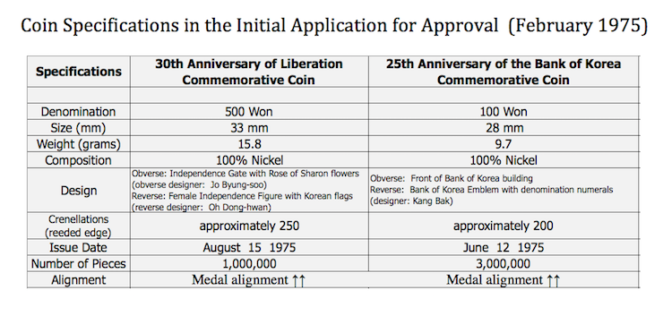 Specs For Initial 100 Won Commemorative Lication South Korea
