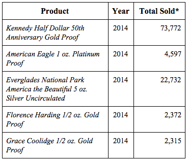 U.S. Mint September 2015 sell outs