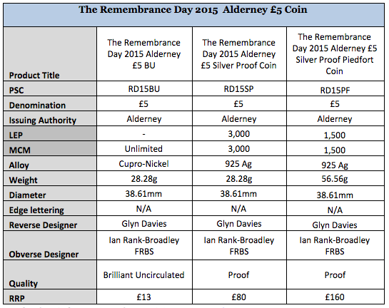 Britain 2015 Remembrance Day £5 Silver Coin specs