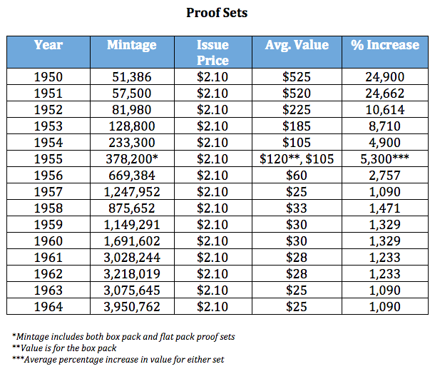 1950-64 Proof Set Prices, courtesy Josh McMorrow-Hernandez