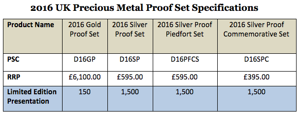 2016 United Kingdom Precious Metal Proof Set specs from the Royal Mint