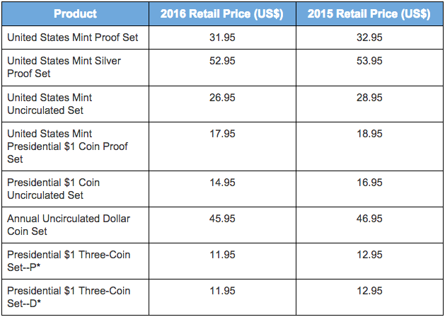 2016 United States Mint pricing change table