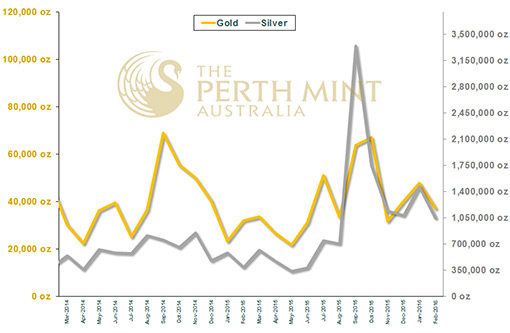 Perth Mint Gold, Silver Bullion Sales - February 2016