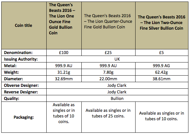 Product Specification Table, Royal Mint Queen's Beasts Gold, Silver Bullion coins