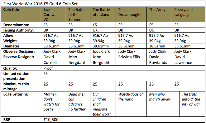 World War I 2016 six-coin set, gold coin specification table. Information courtesy The Royal Mint UK