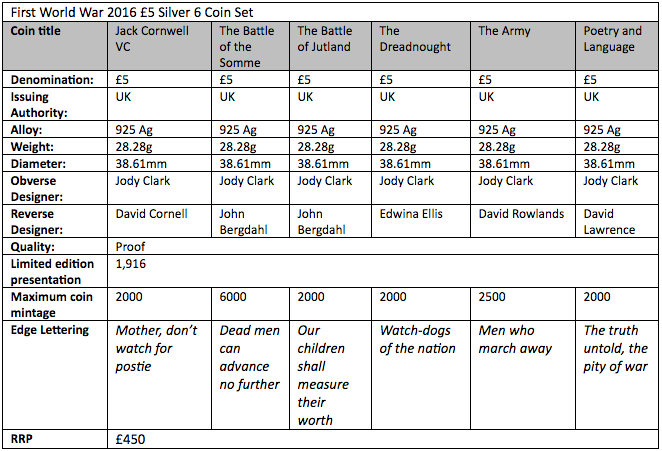 World War I 2016 six-coin set, silver coin specification table. Information courtesy The Royal Mint UK