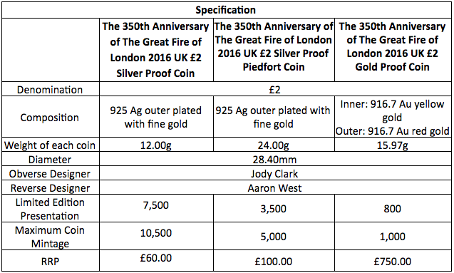 UK 2016 350th Anniversary Great Fire of London gold and silver coin specs, courtesy The Royal Mint