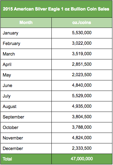 2015 American Silver Eagle 1 oz bullion coin sales figures by month, as of June 6. Data courtesy United States Mint