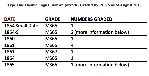 Type One Double Eagles (non-shipwreck) Graded by PCGS as of August 2016. Courtesy Doug Winter Numismatics