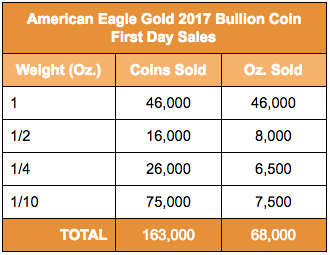 Table of First Day Sales for the 2017 American Gold Eagle Bullion Range. Data courtesy U.S. Mint