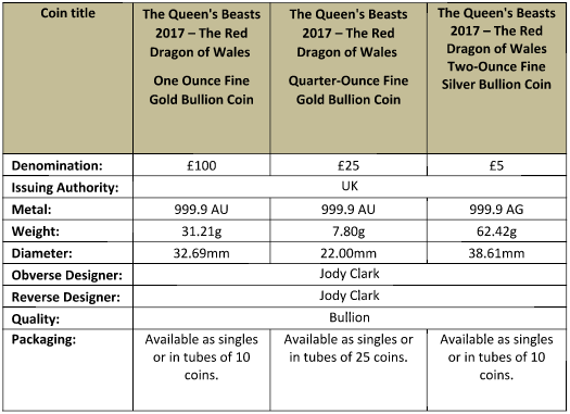 UK 2017 Queen's Beasts: Red Dragon of Wales bullion coin specifications. Information courtesy The Royal Mint