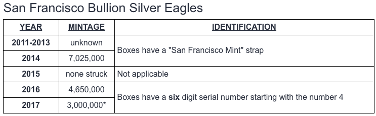 San Francisco Mint Silver Eagles - NGC