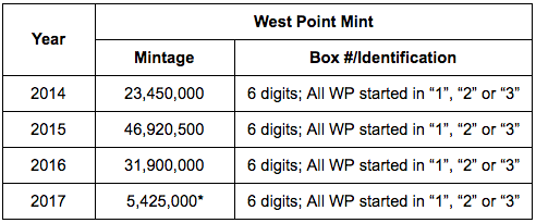 West Point Mint Silver Eagle mintages by year