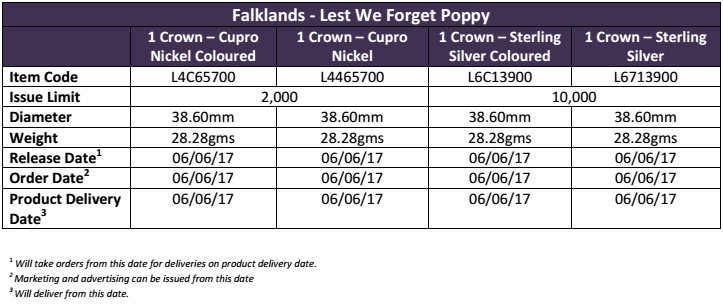 Order & delivery notes for the Falkland Islands 2017 35th Anniversary of the Falklands Liberation colored poppy coin. Info courtesy Pobjoy Mint