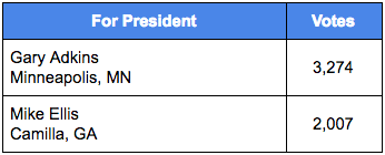 ANA 2017 Election Results - President