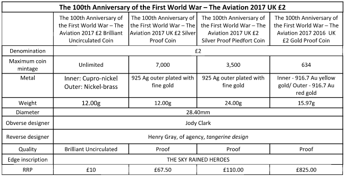 WWI Aviation commemorative coin info table, courtesy The Royal Mint UK